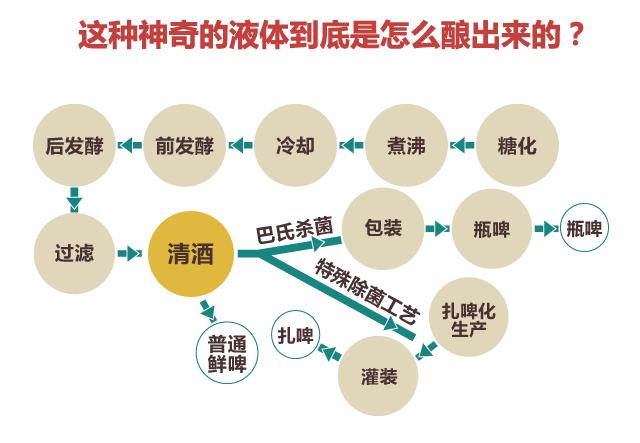 青岛文化符号之二 扎啤