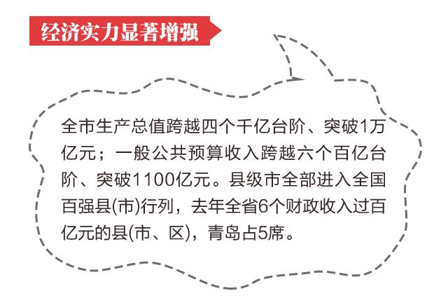 1000字读懂青岛市第十二次党代会报告