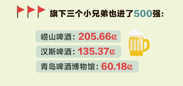 成天就知道哈酒 你知不知道青岛啤酒到底有多牛