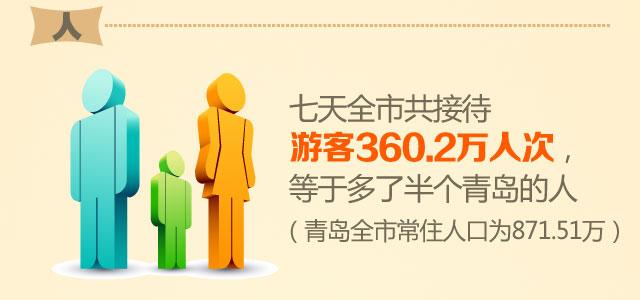 七天全市共接待游客 360.2万人次