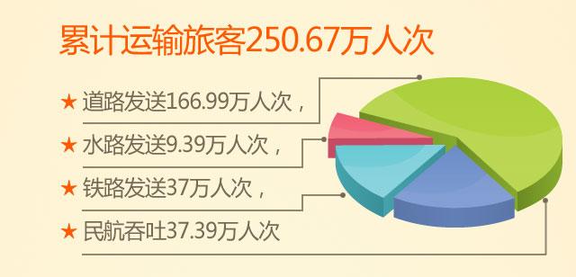 累计运输旅客250.67万人次