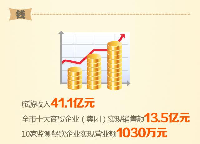 旅游收入41.1亿元