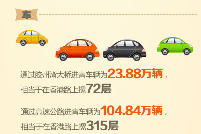 通过胶州湾大桥进青车辆为23.88万辆,相当于在香港路上摞72层