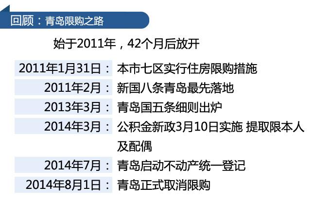 回顾:青岛限购之路 始于2011年,42个月后放开