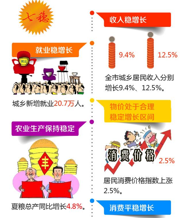 青岛年中经济形势述评